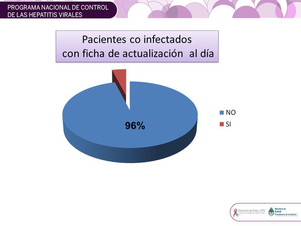Pacientes co infectados con ficha de actualización al día