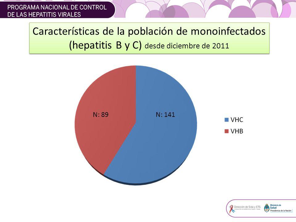 Características de la población de monoinfectados (hepatitis B y C) desde diciembre de 2011
