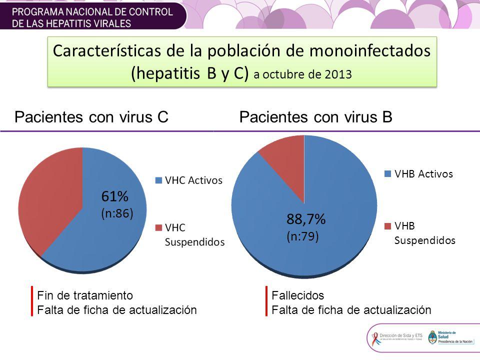 Características de la población de monoinfectados (hepatitis B y C) a octubre de 2013