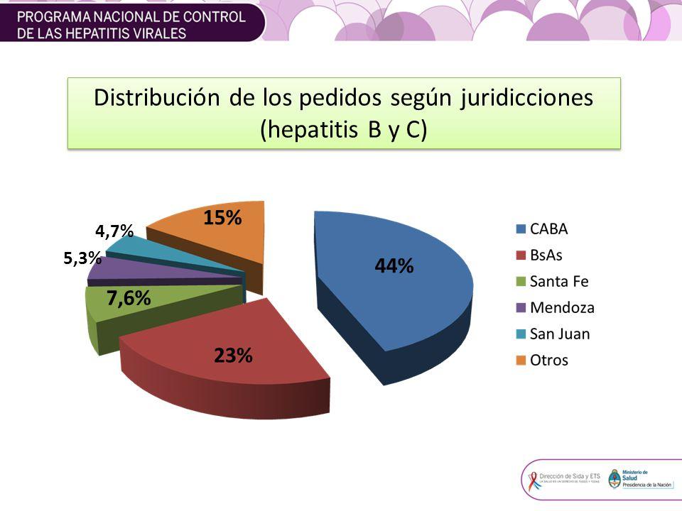 Distribución de los pedidos según juridicciones (hepatitis B y C)