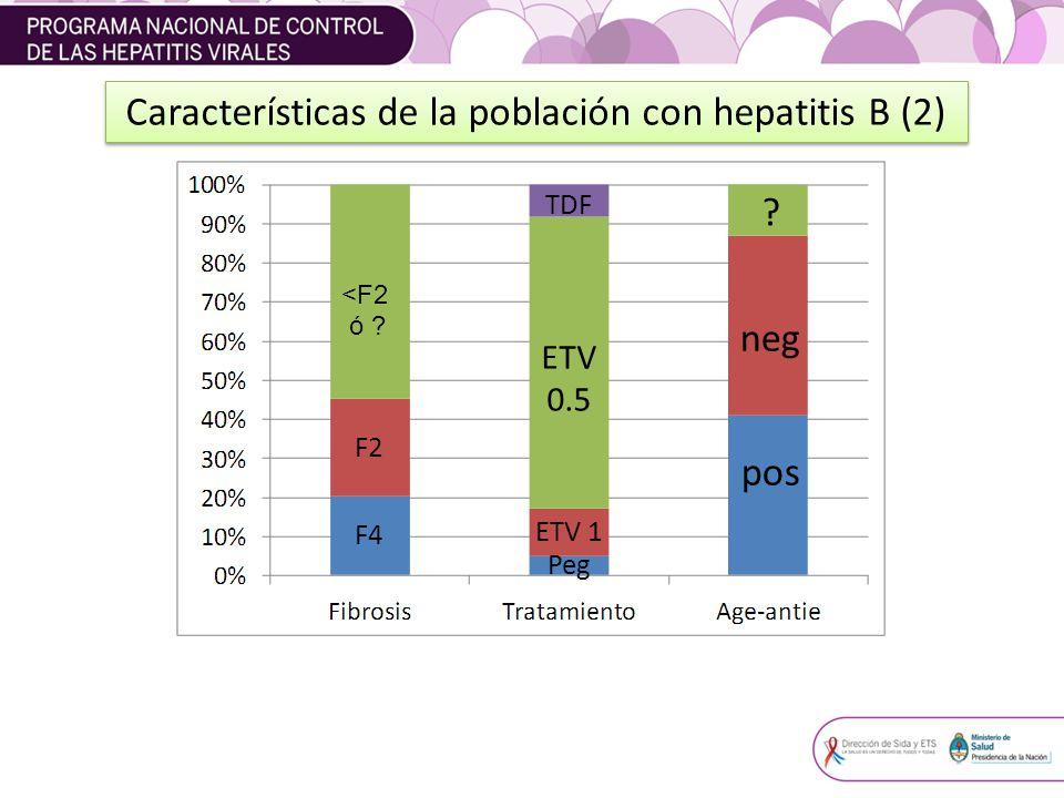Características de la población con hepatitis B (2)