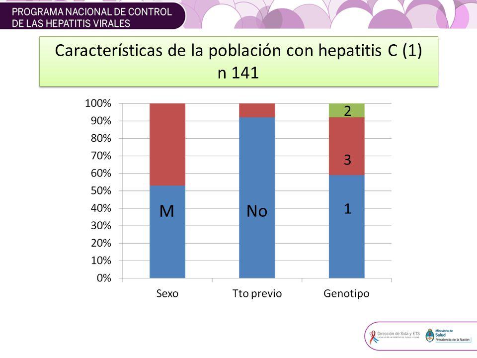 Características de la población con hepatitis C (1)