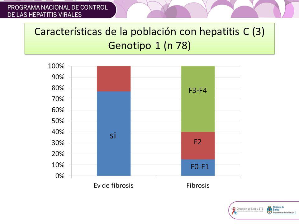 Características de la población con hepatitis C (3)