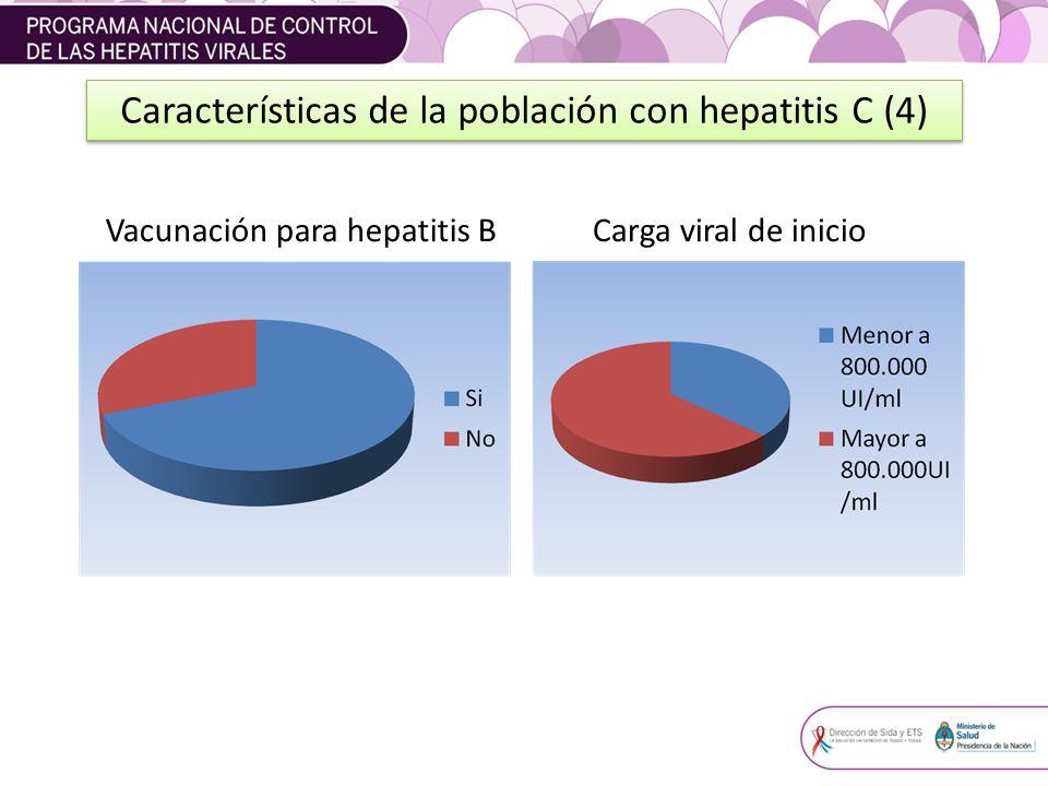 Características de la población con hepatitis C (4)
