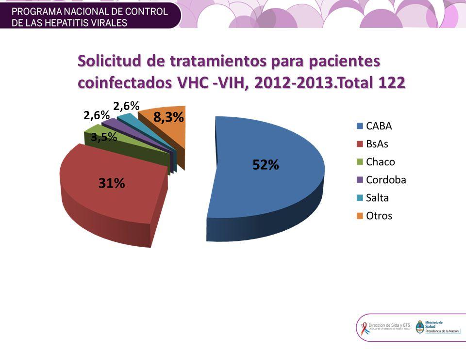 Solicitud de tratamientos para pacientes
