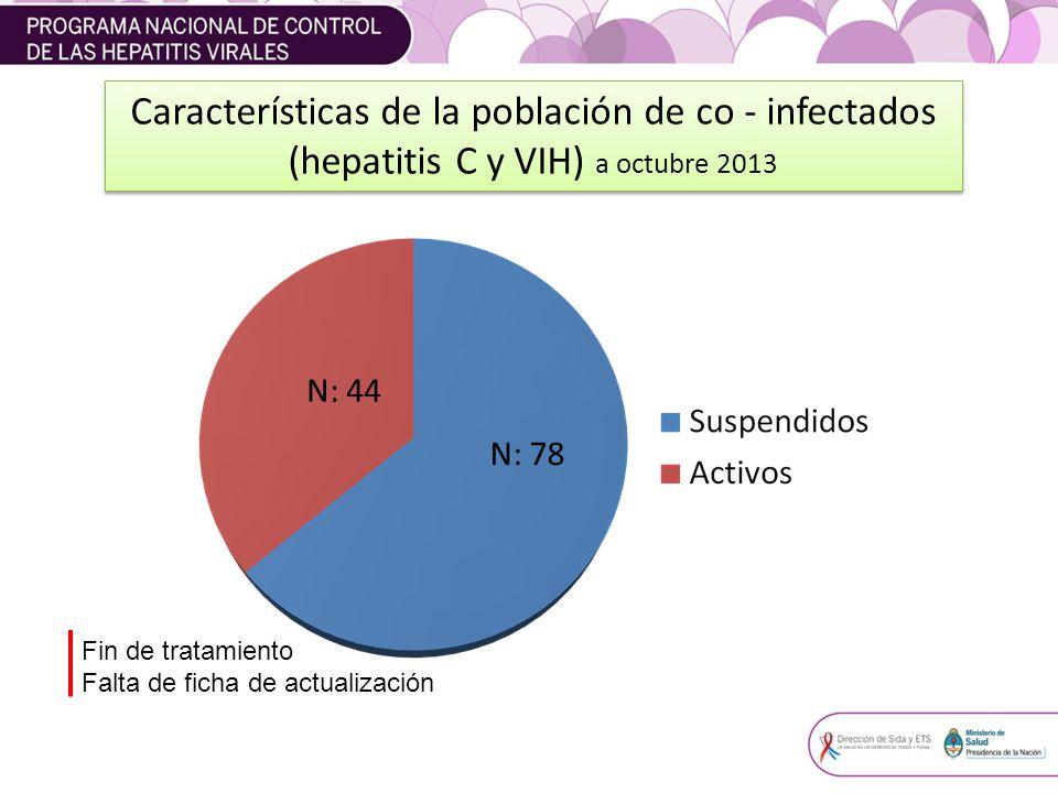 Características de la población de co - infectados (hepatitis C y VIH) a octubre 2013