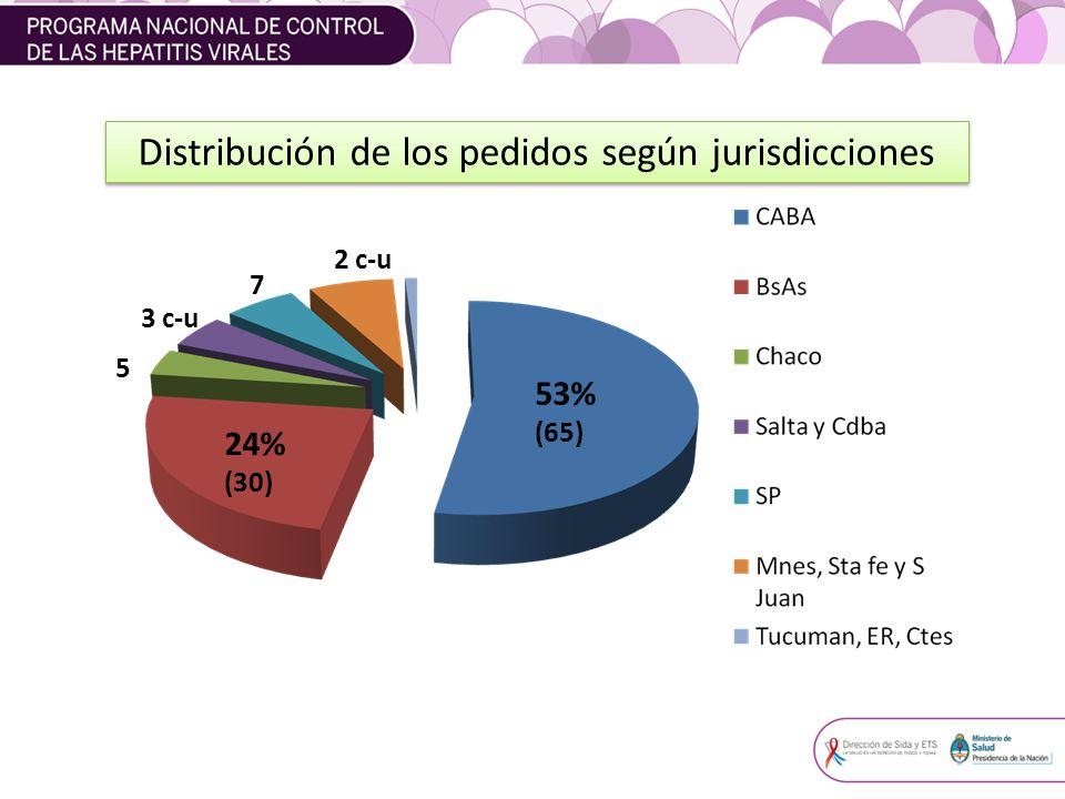 Distribución de los pedidos según jurisdicciones