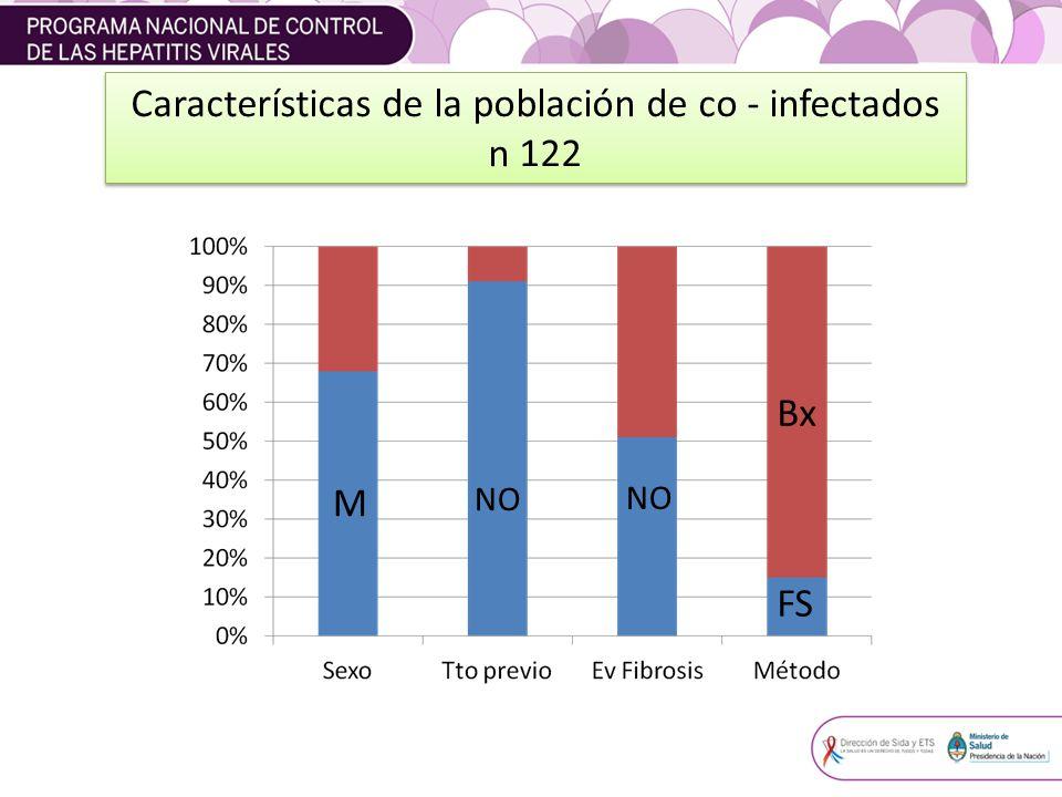 Características de la población de co - infectados