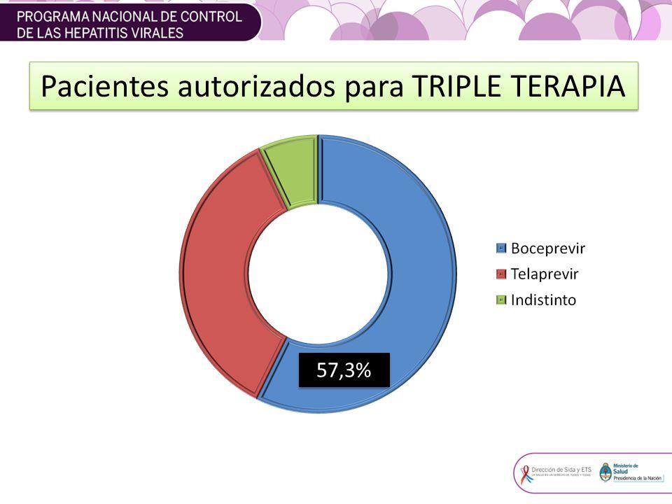 Pacientes autorizados para TRIPLE TERAPIA