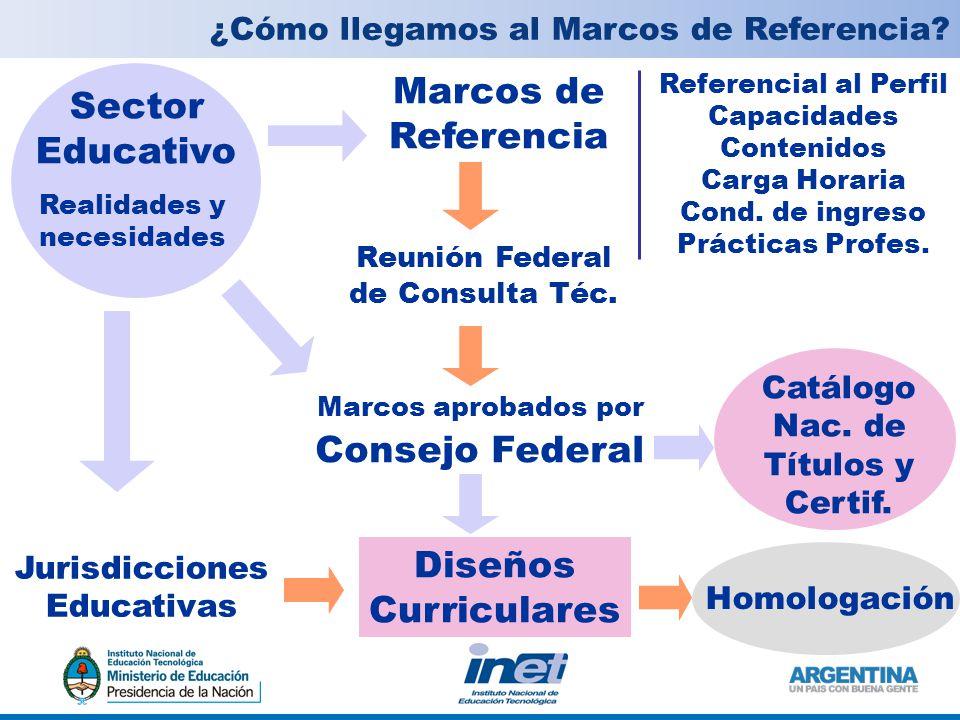 Marcos de Sector Referencia Educativo Consejo Federal