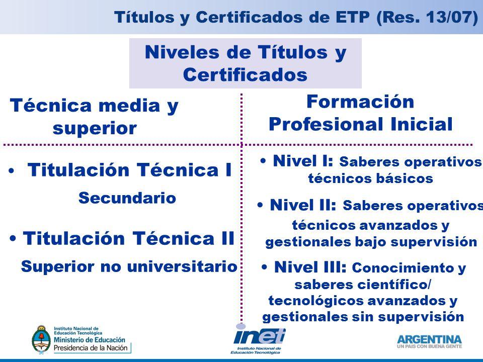 Niveles de Títulos y Certificados