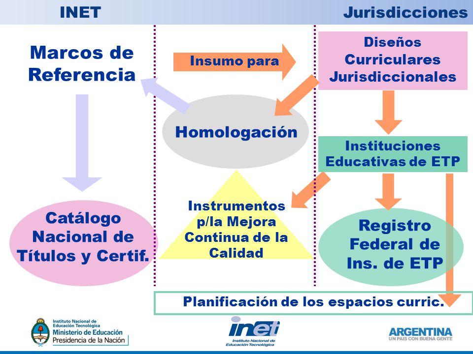 Marcos de Referencia INET Jurisdicciones Homologación