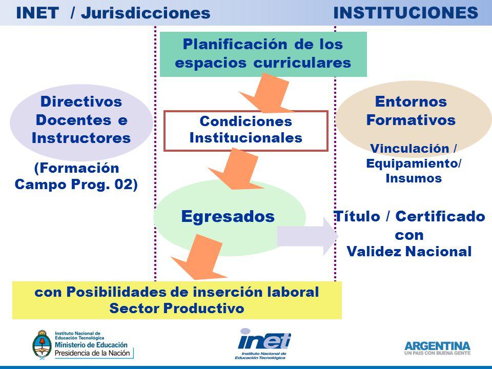 INET / Jurisdicciones INSTITUCIONES