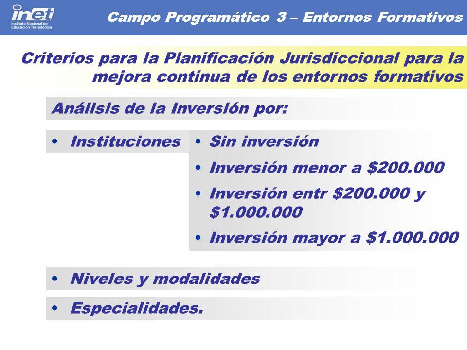 Análisis de la Inversión por:
