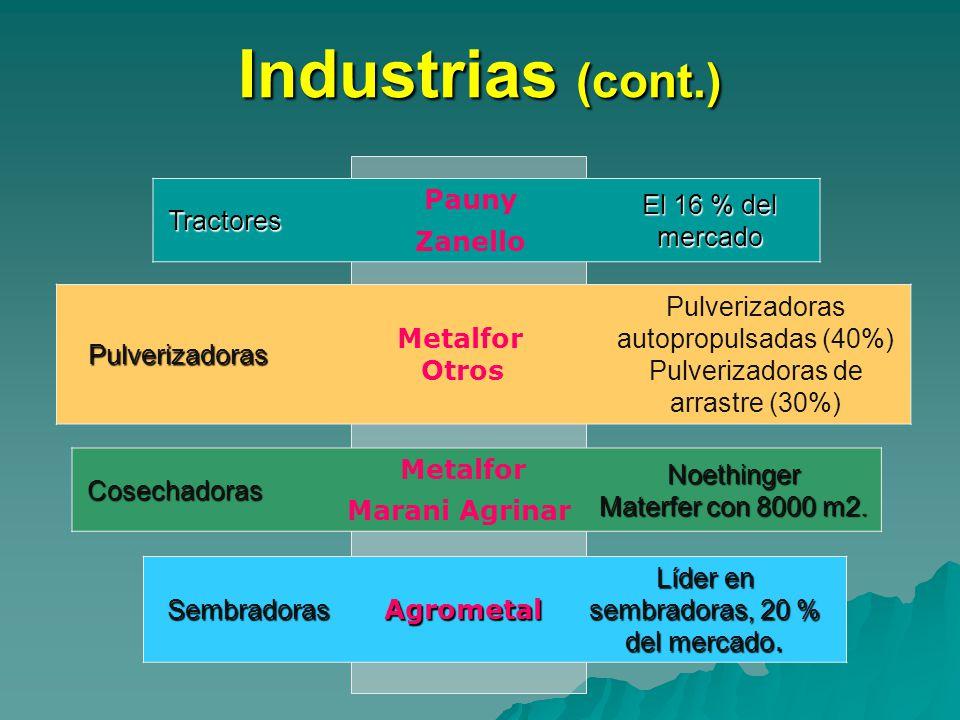 Industrias (cont.) Tractores Pauny El 16 % del mercado Zanello