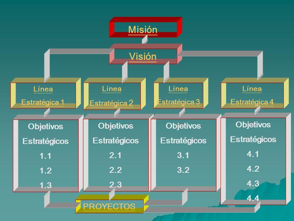 Misión Visión Objetivos Estratégicos 1.1 1.2 1.3 Objetivos