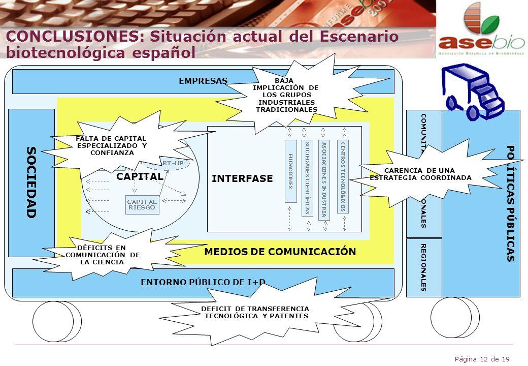 CONCLUSIONES: Situación actual del Escenario biotecnológica español
