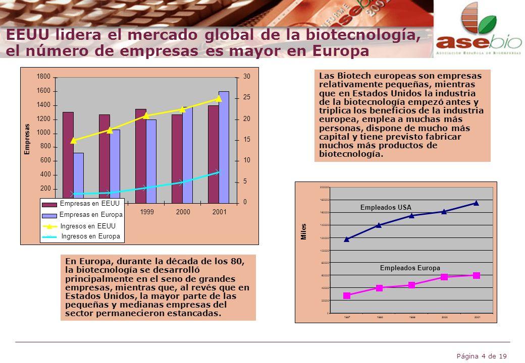 EEUU lidera el mercado global de la biotecnología, el número de empresas es mayor en Europa
