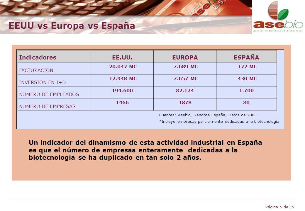 EEUU vs Europa vs España