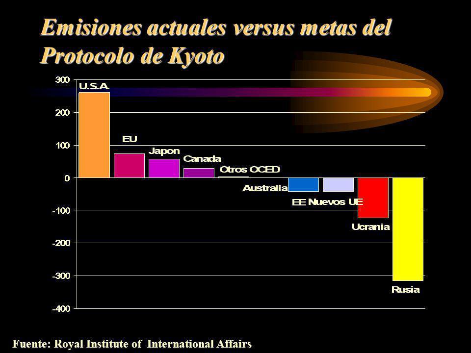 Emisiones actuales versus metas del Protocolo de Kyoto