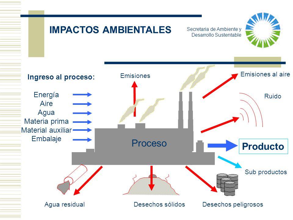 IMPACTOS AMBIENTALES Proceso Producto Ingreso al proceso: Energía Aire