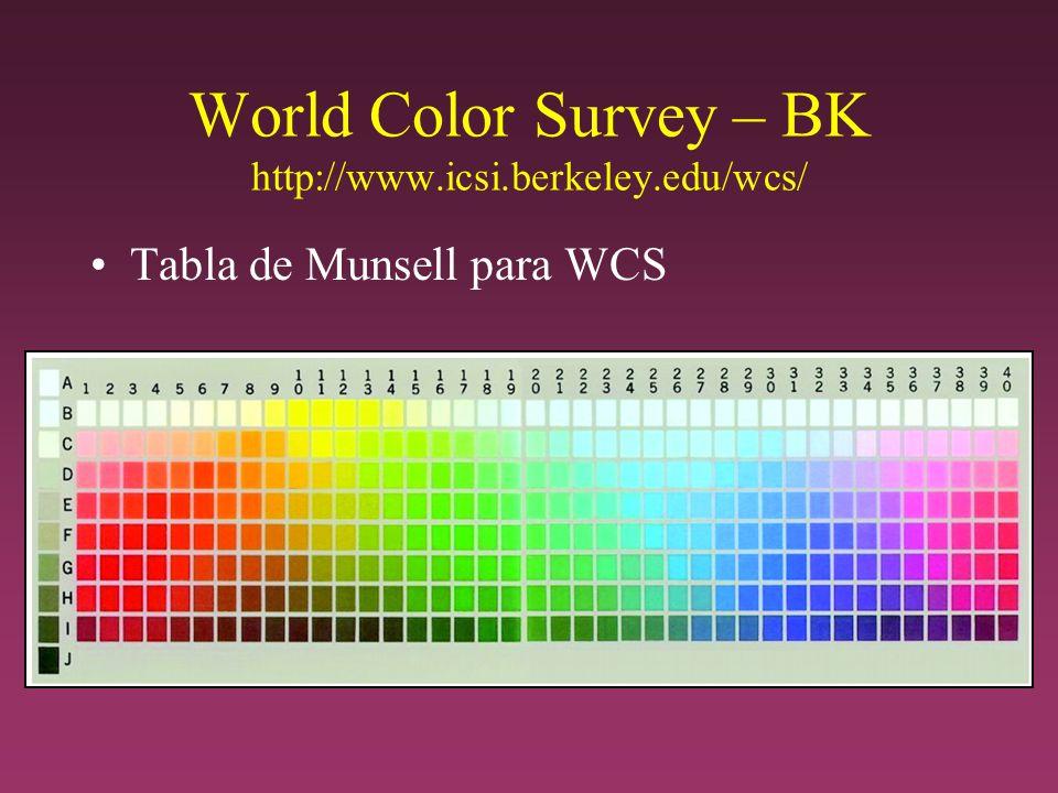 World Color Survey – BK http://www.icsi.berkeley.edu/wcs/
