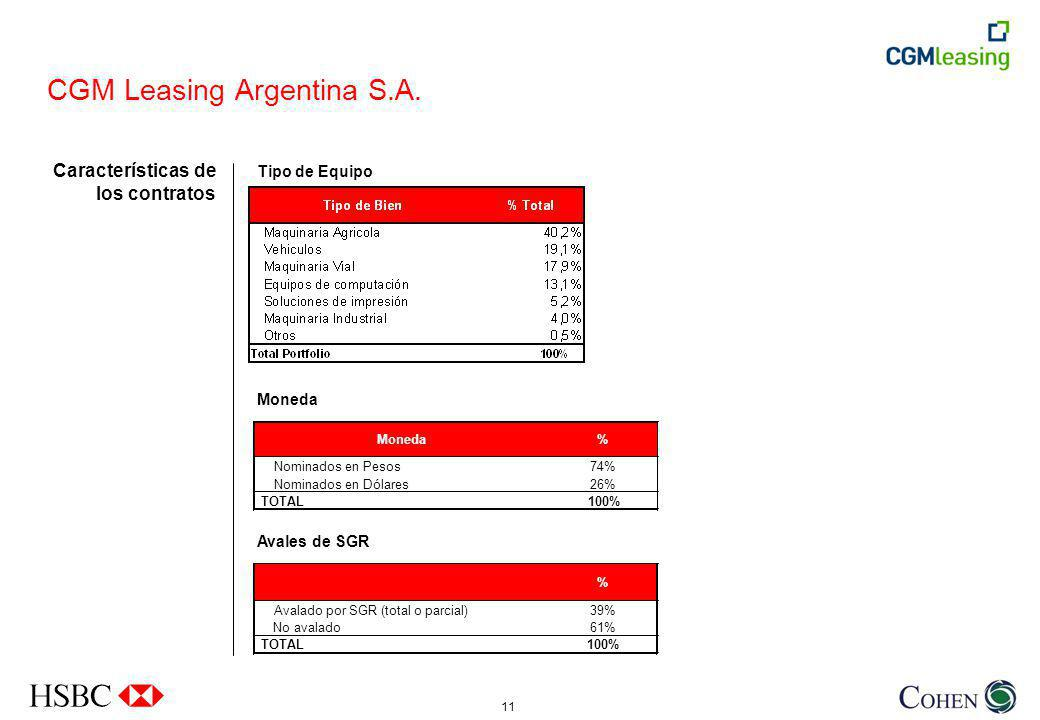 CGM Leasing Argentina S.A.
