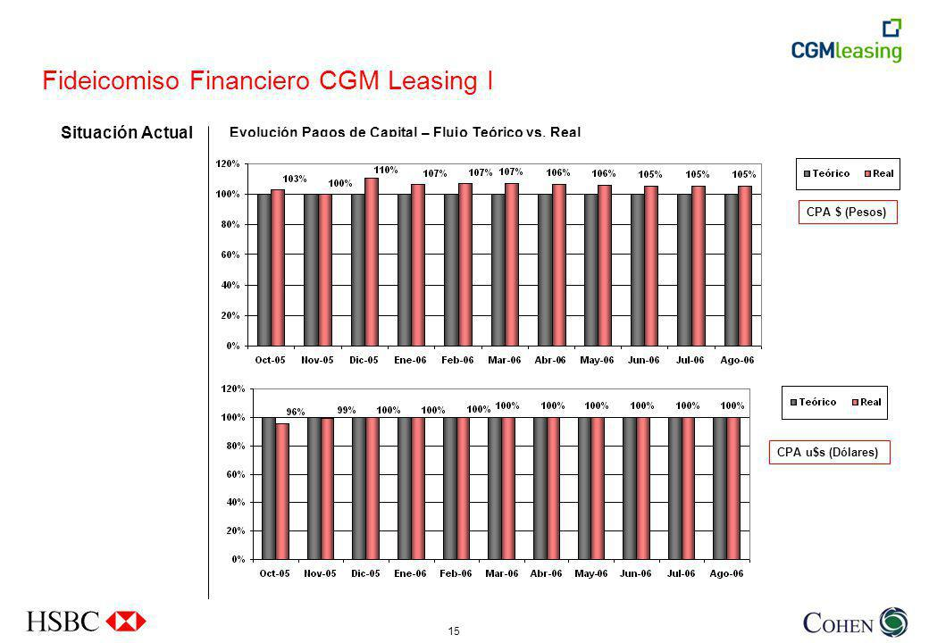 Fideicomiso Financiero CGM Leasing I