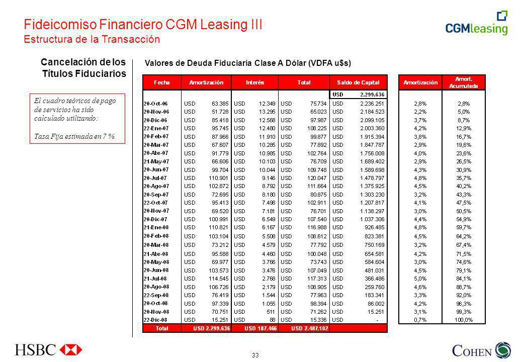Fideicomiso Financiero CGM Leasing III Estructura de la Transacción
