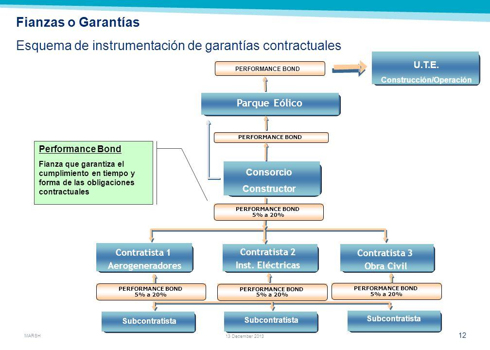 Construcción/Operación