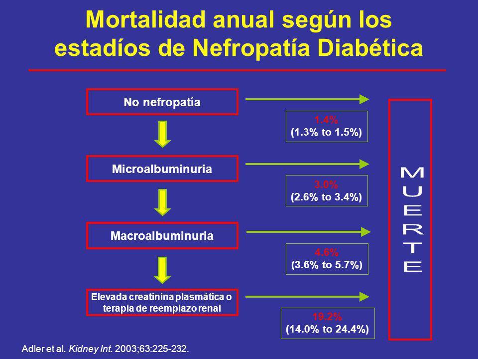 Mortalidad anual según los estadíos de Nefropatía Diabética