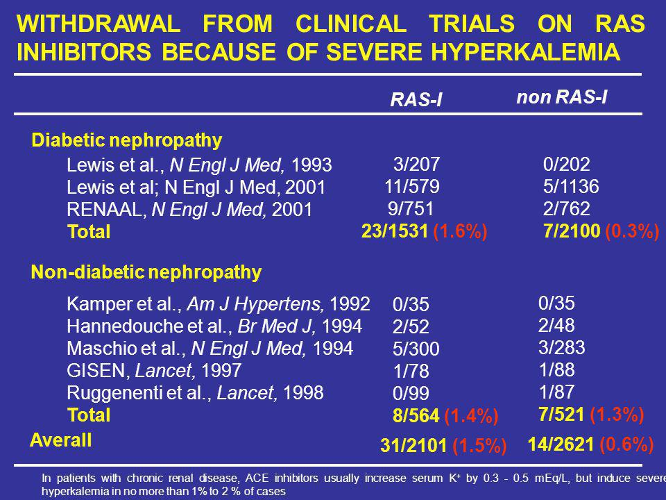WITHDRAWAL FROM CLINICAL TRIALS ON RAS INHIBITORS BECAUSE OF SEVERE HYPERKALEMIA