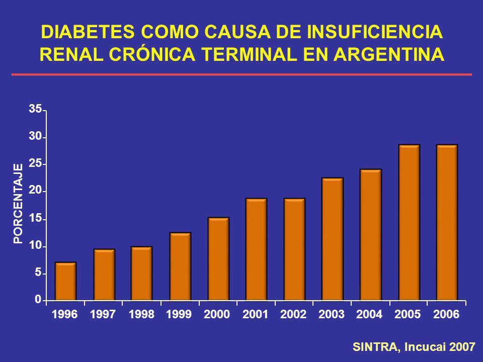 DIABETES COMO CAUSA DE INSUFICIENCIA RENAL CRÓNICA TERMINAL EN ARGENTINA