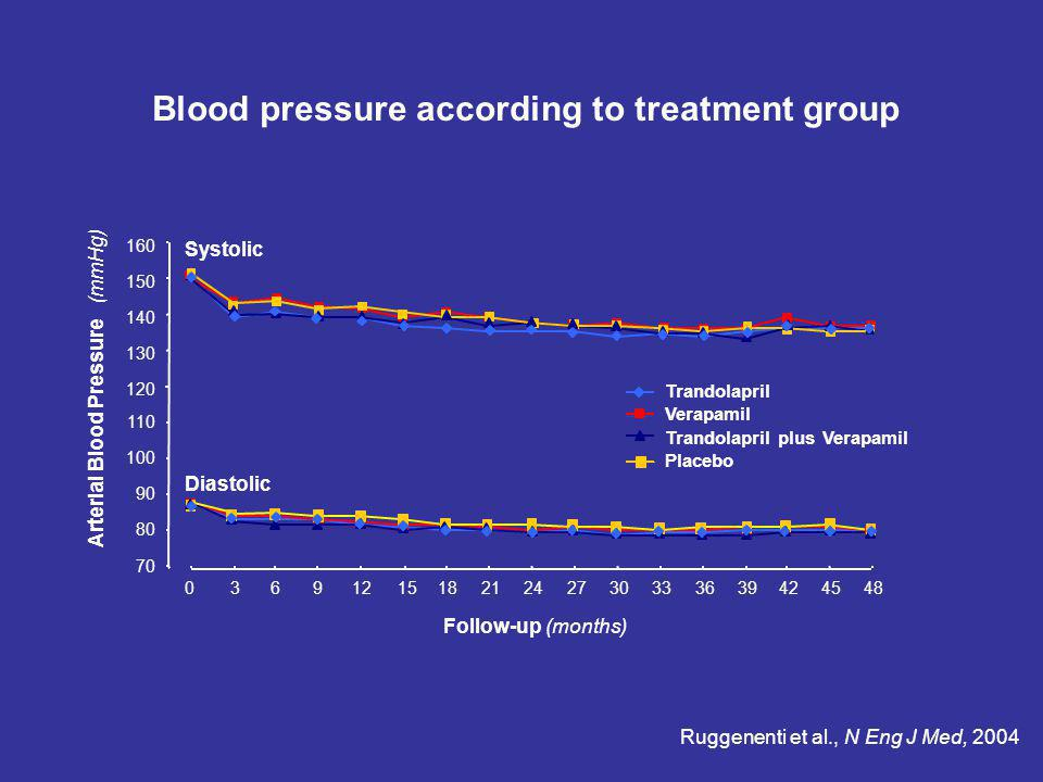 Arterial Blood Pressure (mmHg)