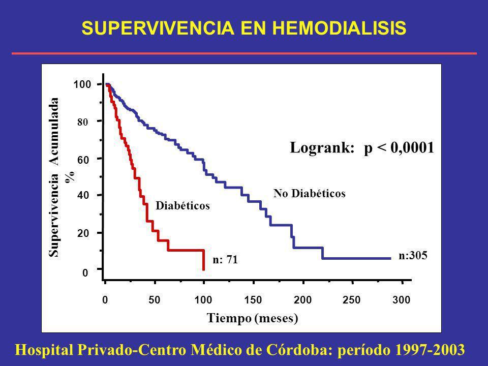 SUPERVIVENCIA EN HEMODIALISIS