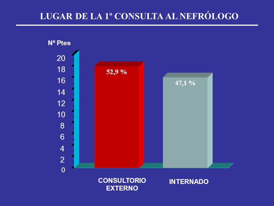 LUGAR DE LA 1º CONSULTA AL NEFRÓLOGO