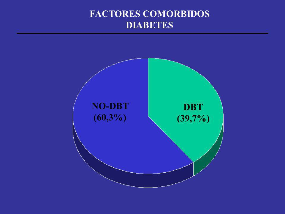 FACTORES COMORBIDOS DIABETES DBT (39,7%) NO-DBT (60,3%)