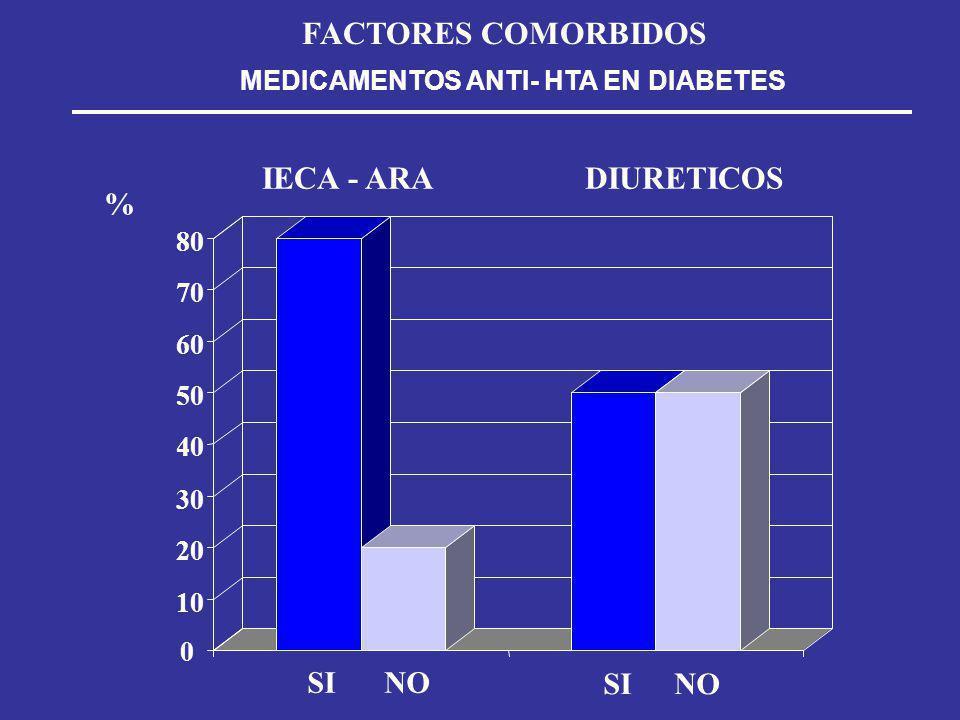 FACTORES COMORBIDOS IECA - ARA DIURETICOS