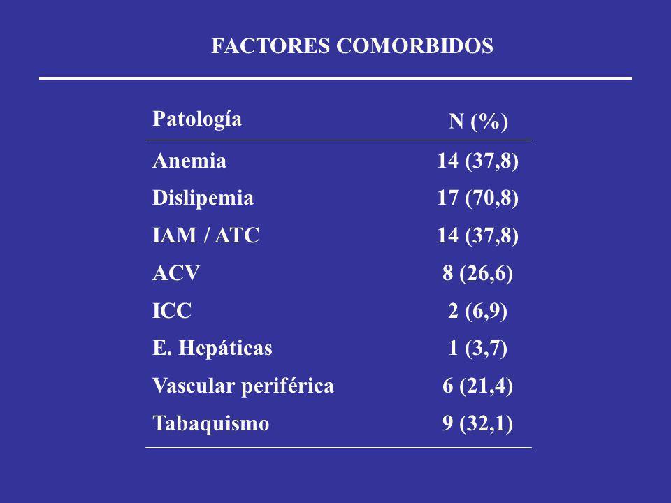 FACTORES COMORBIDOS Patología. N (%) Anemia. Dislipemia. IAM / ATC. ACV. ICC. E. Hepáticas. Vascular periférica.