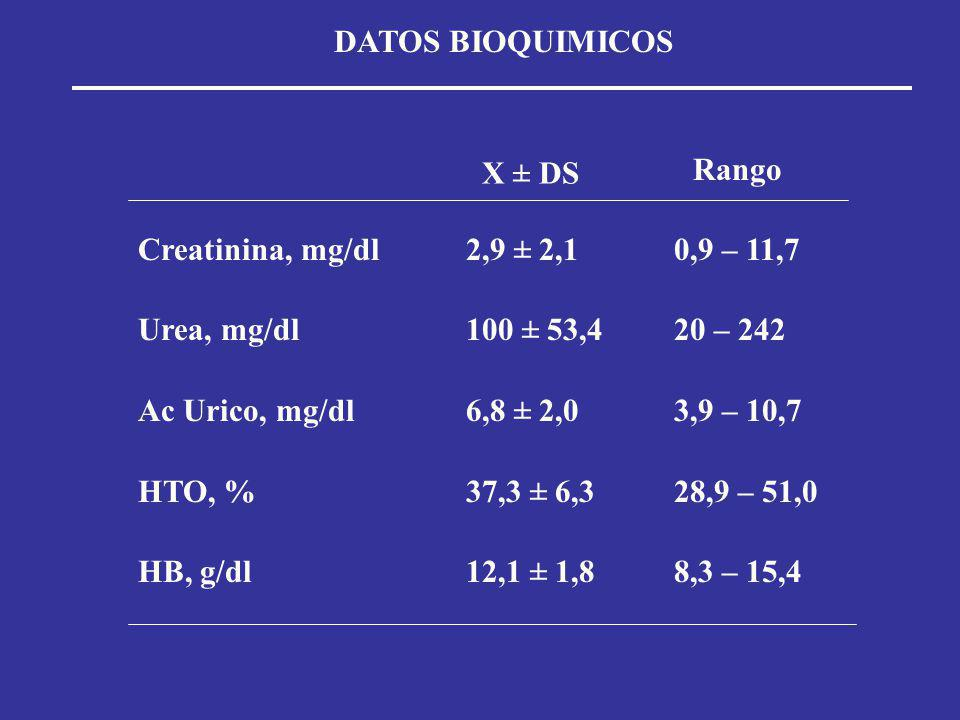 DATOS BIOQUIMICOS X ± DS. Rango. Creatinina, mg/dl. Urea, mg/dl. Ac Urico, mg/dl. HTO, % HB, g/dl.
