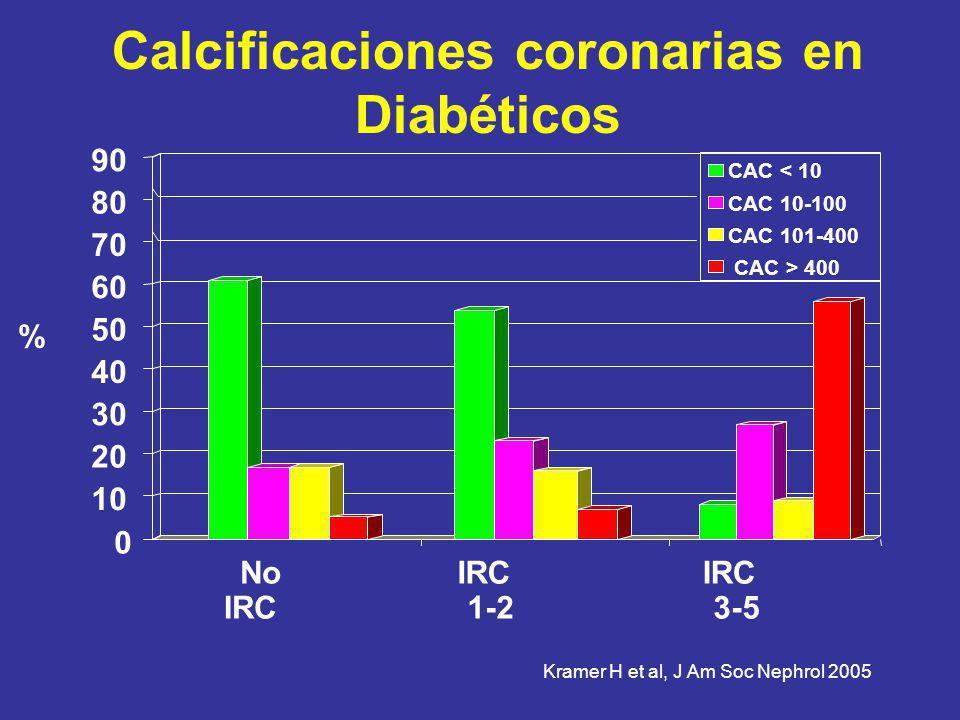 Calcificaciones coronarias en Diabéticos