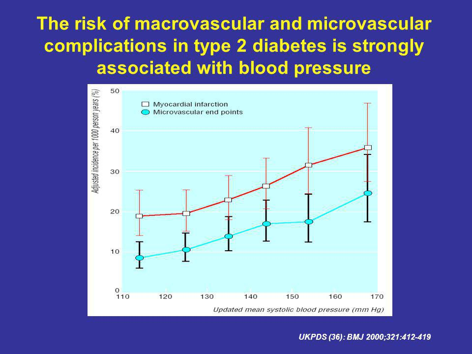 The risk of macrovascular and microvascular complications in type 2 diabetes is strongly associated with blood pressure