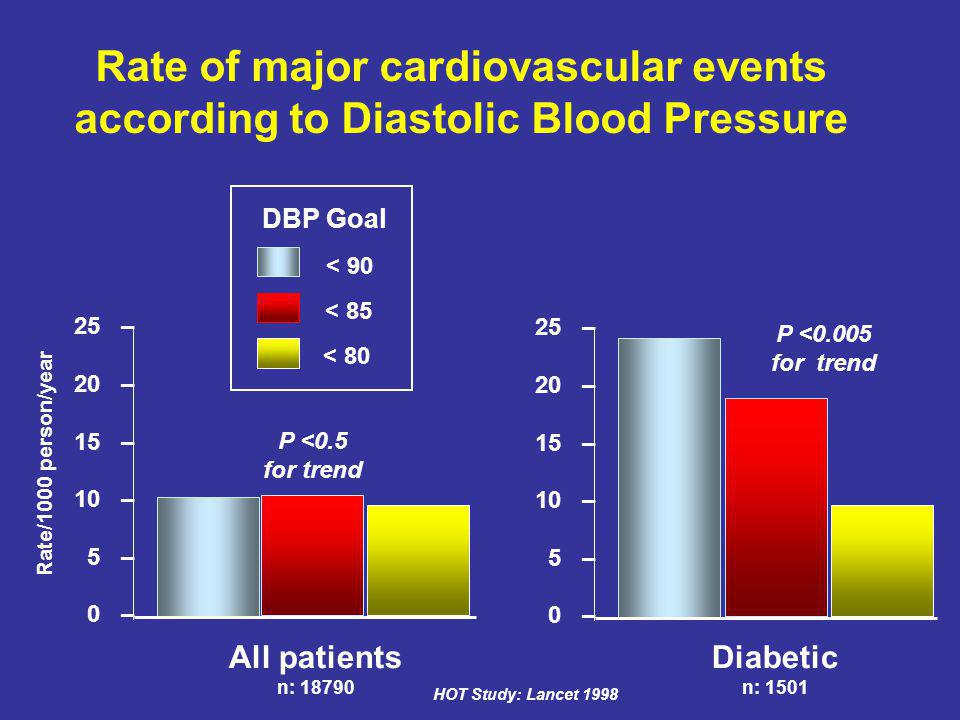 Rate of major cardiovascular events