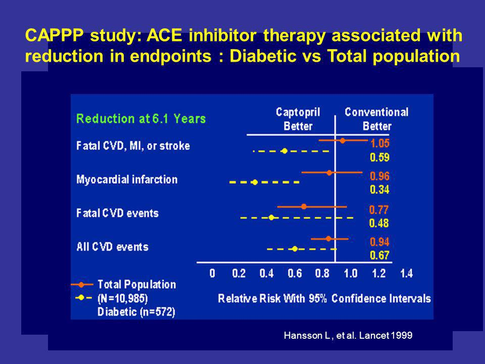 CAPPP study: ACE inhibitor therapy associated with
