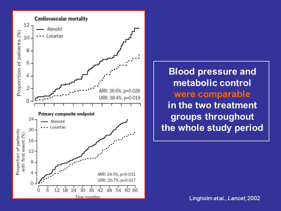 Blood pressure and metabolic control were comparable