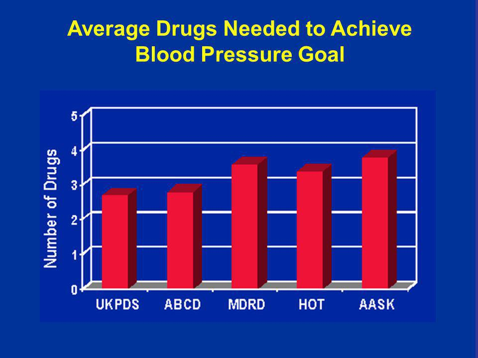 Average Drugs Needed to Achieve