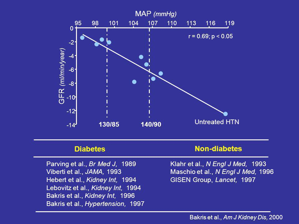 MAP (mmHg) GFR (ml/min/year) Diabetes Non-diabetes Untreated HTN