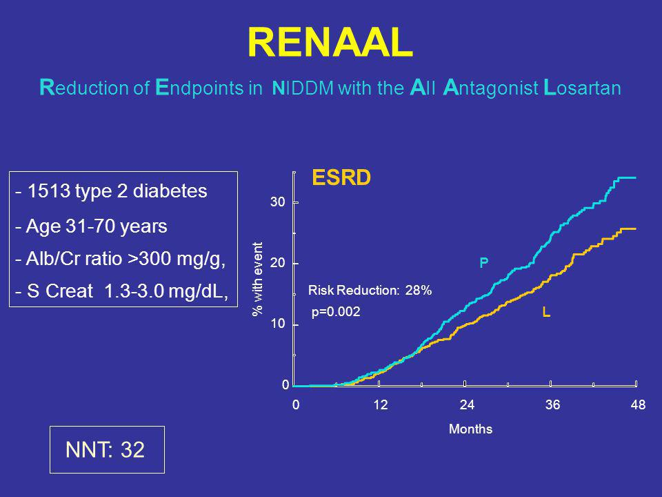 RENAAL Reduction of Endpoints in NIDDM with the AII Antagonist Losartan