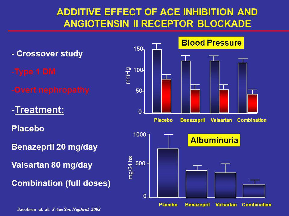ADDITIVE EFFECT OF ACE INHIBITION AND ANGIOTENSIN II RECEPTOR BLOCKADE