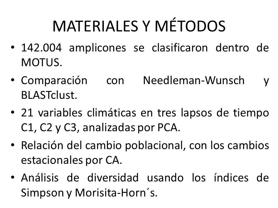 MATERIALES Y MÉTODOS142.004 amplicones se clasificaron dentro de MOTUS. Comparación con Needleman-Wunsch y BLASTclust.